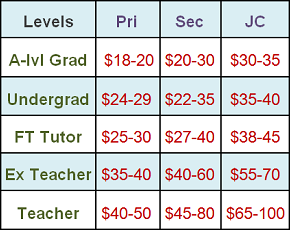 Tuition Rate (Brief2)