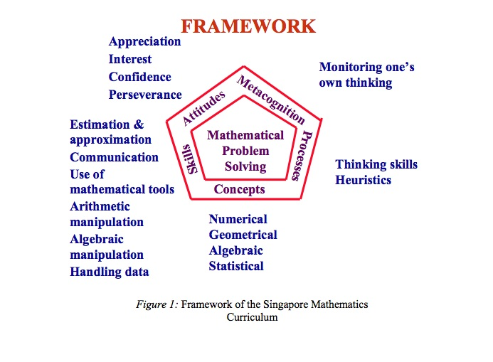 Mathematics Curriculum Framework in Singapore
